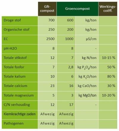 Groencompost samenstelling