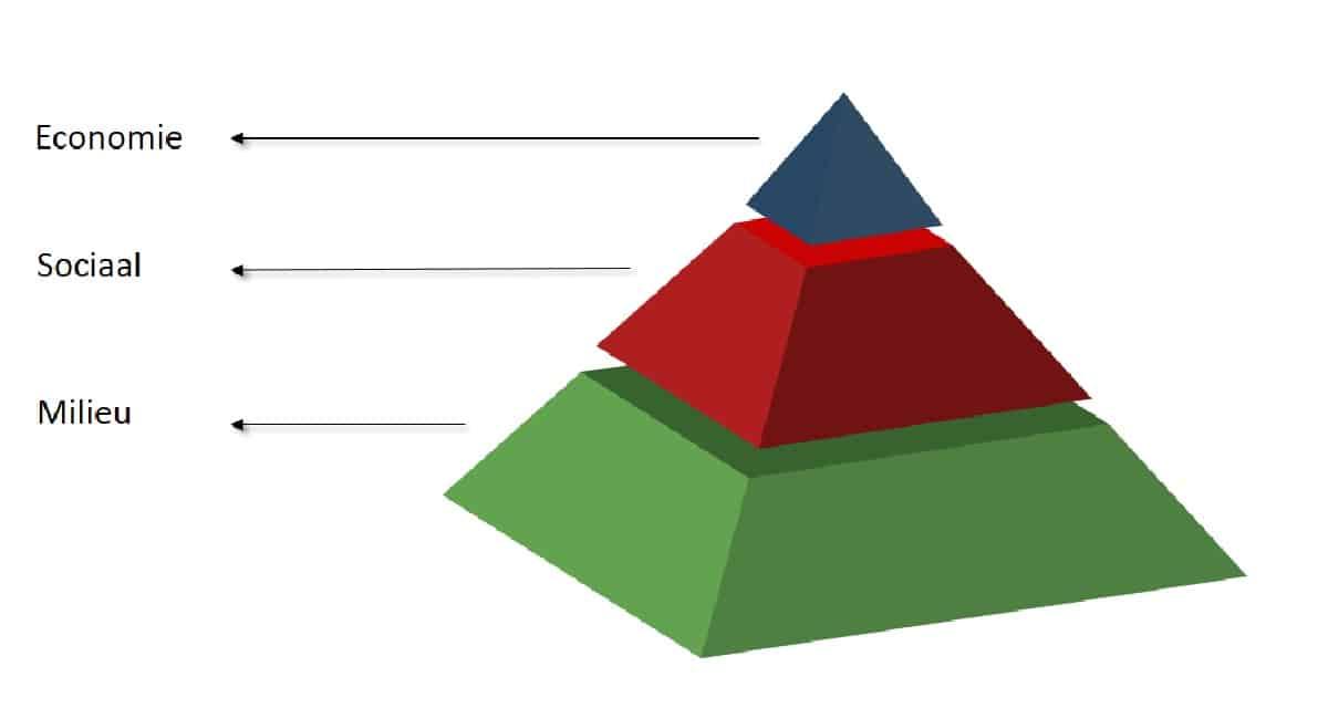 Visuele voorstelling van de 3 ethische permacultuurprincipes.